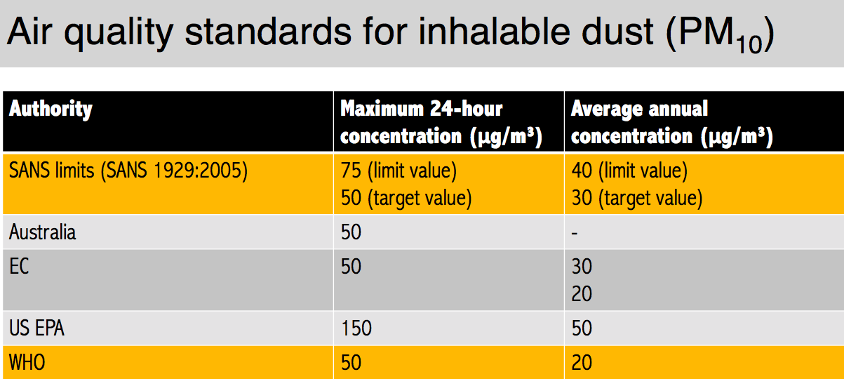 Air Quality Standards Tables_IMG