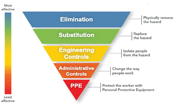 Hierarchy of Hazard Controls_IMG