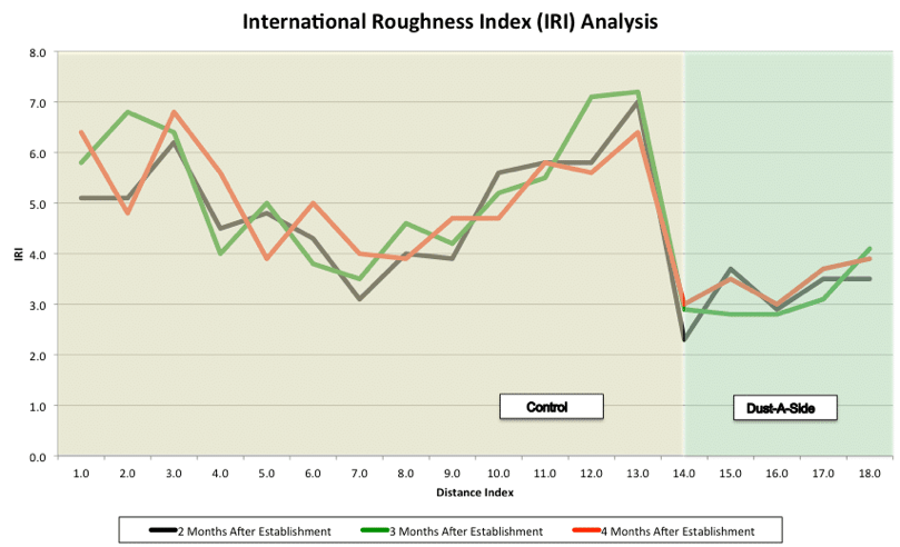 International Roughness Index Analysis South Africa_IMG
